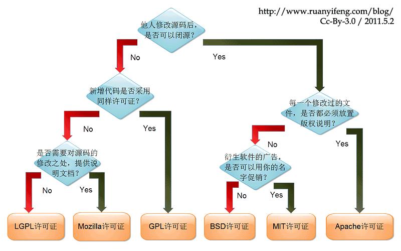 关于区块链项目的开源许可证